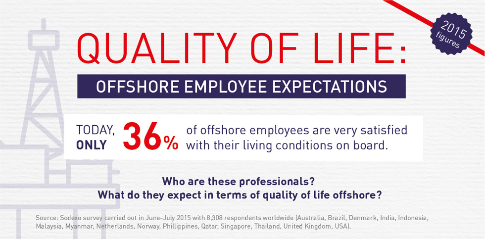 Offshore employee expectations